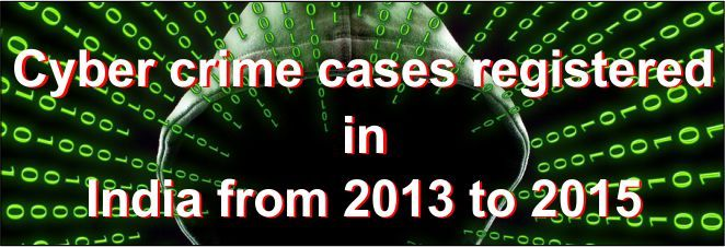 Cyber-crime cases registered in India from 2013 to 2015